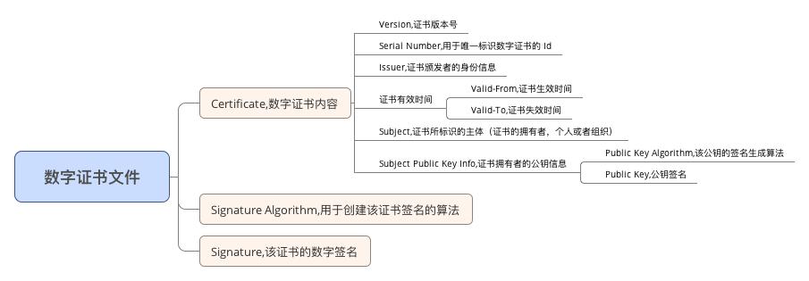 数字证书内容结构图